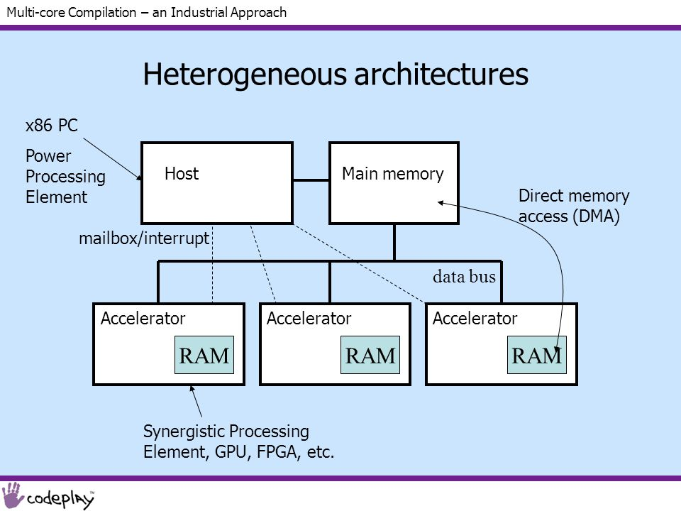 Multi-core Compilation – an Industrial Approach Heterogeneous architectures Host Accelerator RAM Accelerator RAM Accelerator RAM Main memory x86 PC Power Processing Element Synergistic Processing Element, GPU, FPGA, etc.