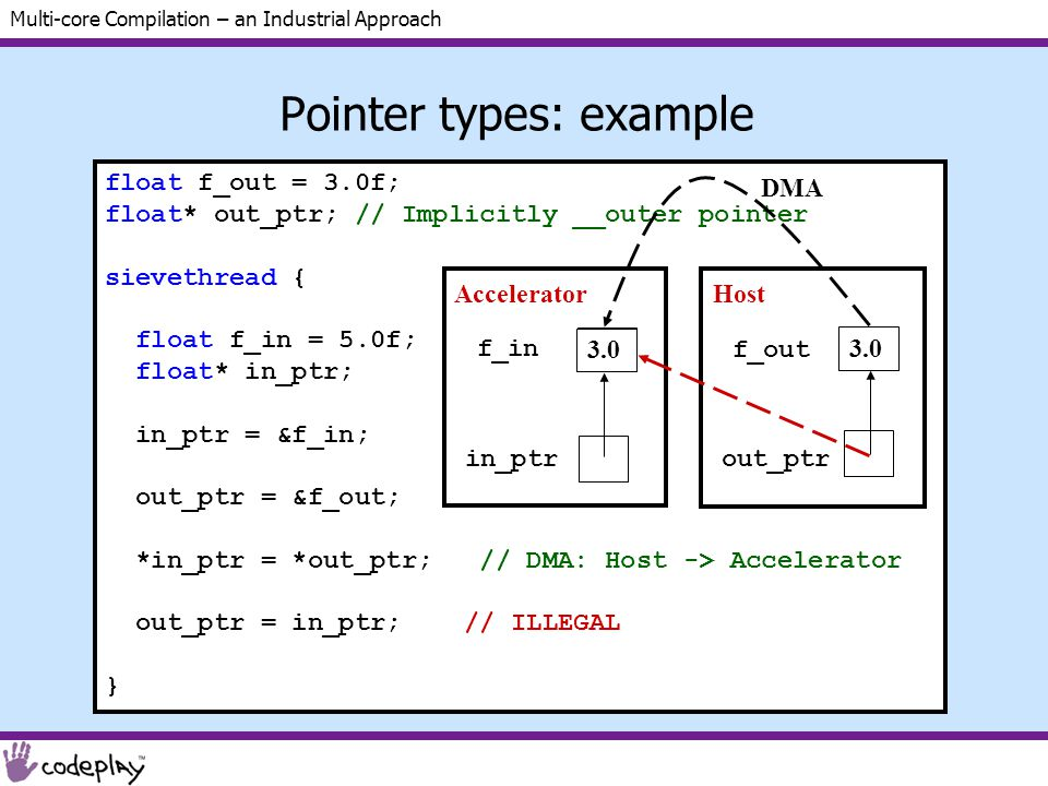 Multi-core Compilation – an Industrial Approach Pointer types: example float f_out = 3.0f; float* out_ptr; // Implicitly __outer pointer sievethread { float f_in = 5.0f; float* in_ptr; in_ptr = &f_in; out_ptr = &f_out; *in_ptr = *out_ptr; // DMA: Host -> Accelerator out_ptr = in_ptr; // ILLEGAL } f_in in_ptr f_out out_ptr 3.0 5.0 Accelerator Host DMA 3.0