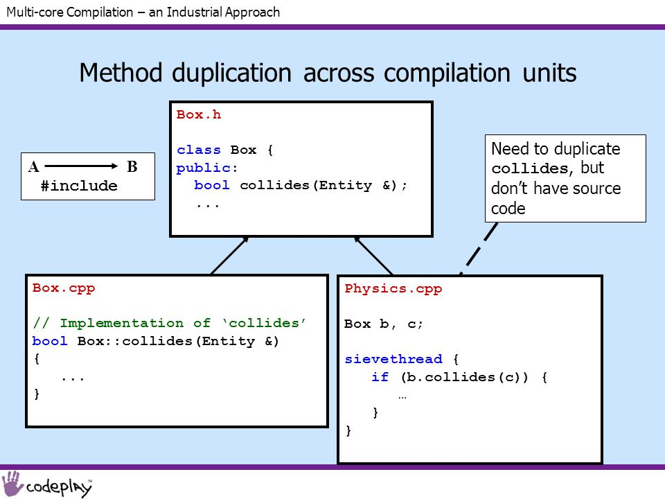 Multi-core Compilation – an Industrial Approach Method duplication across compilation units Box.cpp // Implementation of 'collides' bool Box::collides(Entity &) {...
