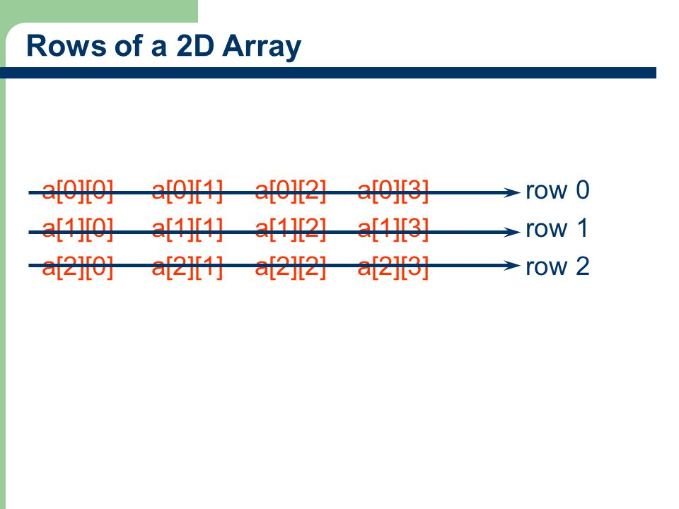 7 Rows of a 2D Array a[0][0] a[0][1] a[0][2] a[0][3] row 0 a[1][0] a[1][1] a[1][2] a[1][3] row 1 a[2][0] a[2][1] a[2][2] a[2][3] row 2