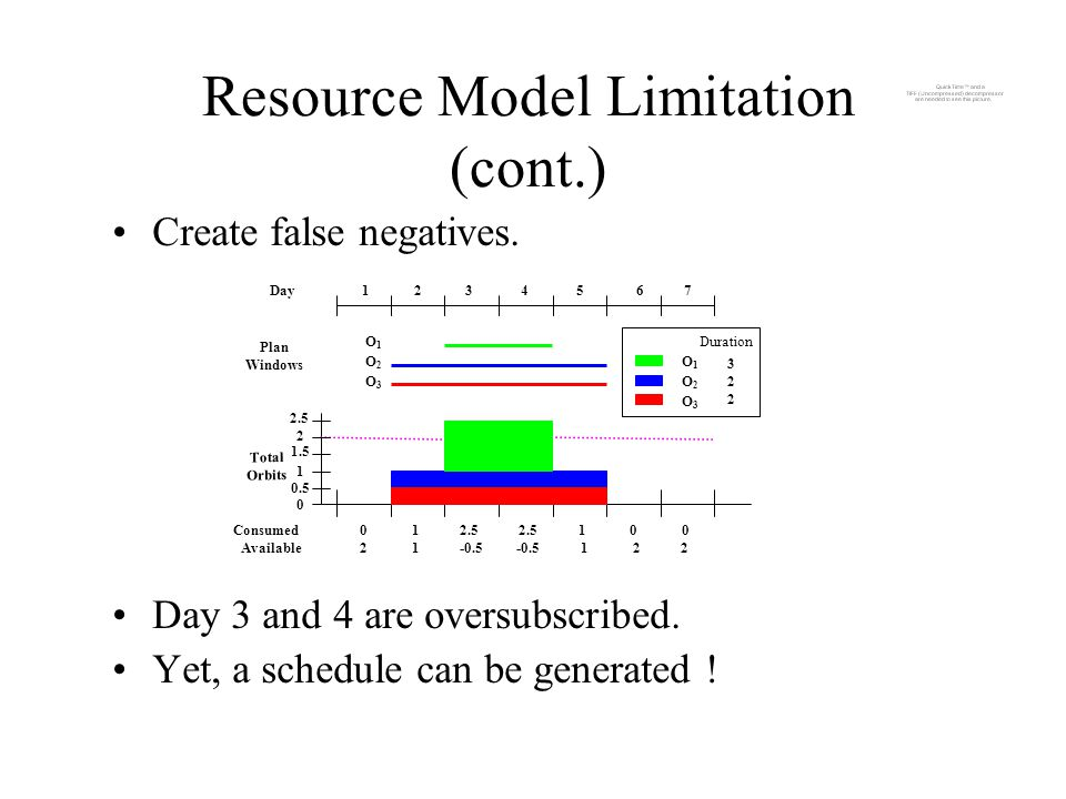 Resource Model Limitation (cont.) Create false negatives.