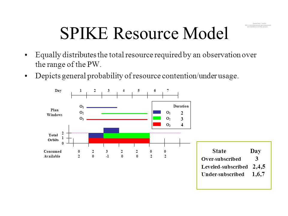 SPIKE Resource Model Equally distributes the total resource required by an observation over the range of the PW.