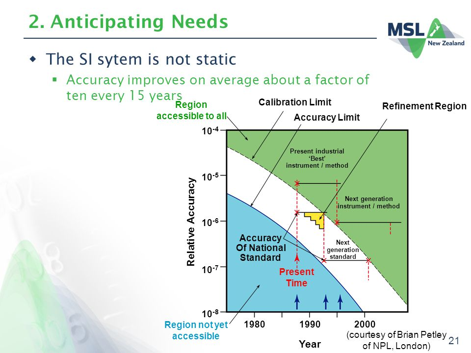 21 2. Anticipating Needs  The SI sytem is not static  Accuracy improves on average about a factor of ten every 15 years 10 -4 10 -5 10 -6 10 -7 10 -