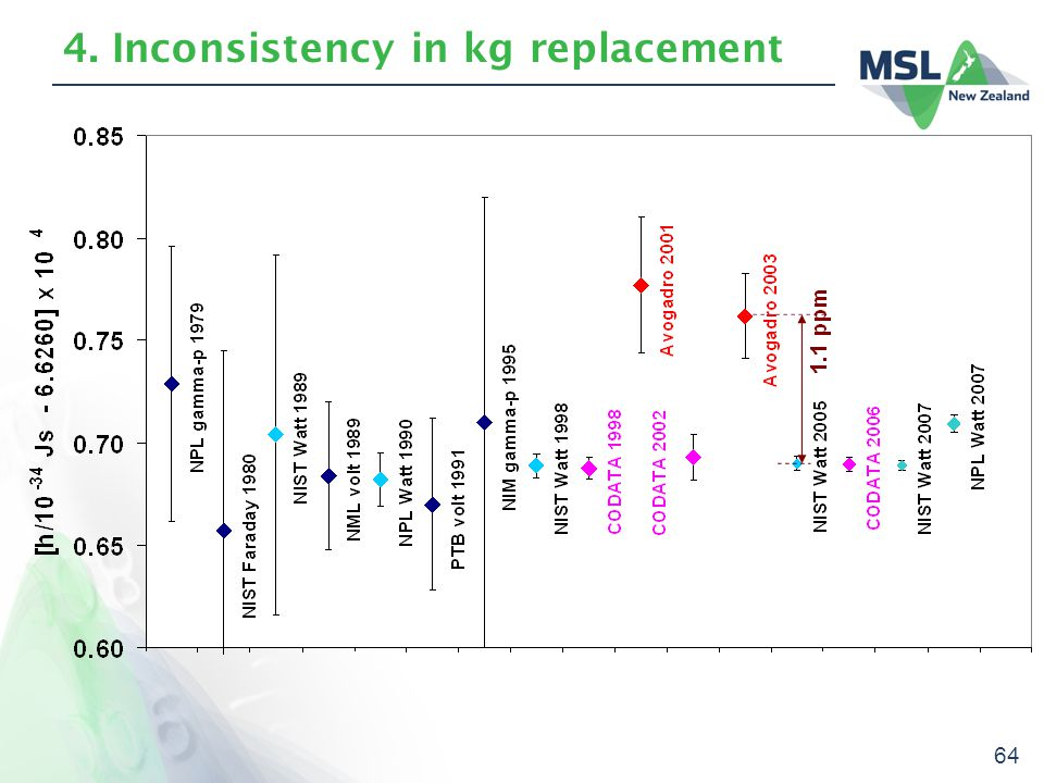 64 4. Inconsistency in kg replacement