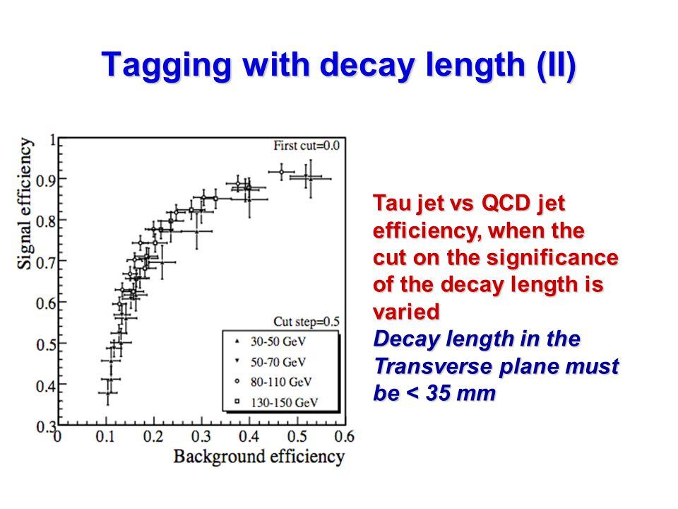 Tagging with decay length (II) Tau jet vs QCD jet efficiency, when the cut on the significance of the decay length is varied Decay length in the Transverse plane must be < 35 mm