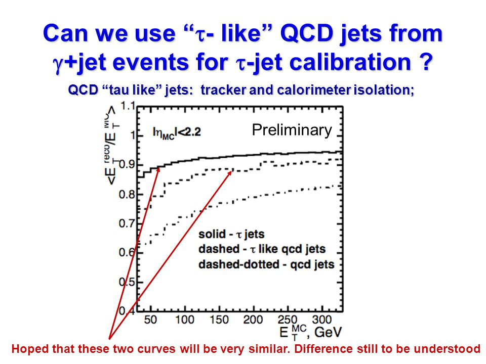 Can we use  - like QCD jets from  +jet events for  -jet calibration .