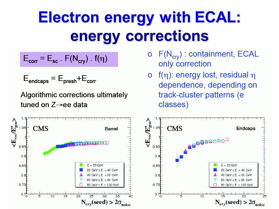 Electron energy with ECAL: energy corrections