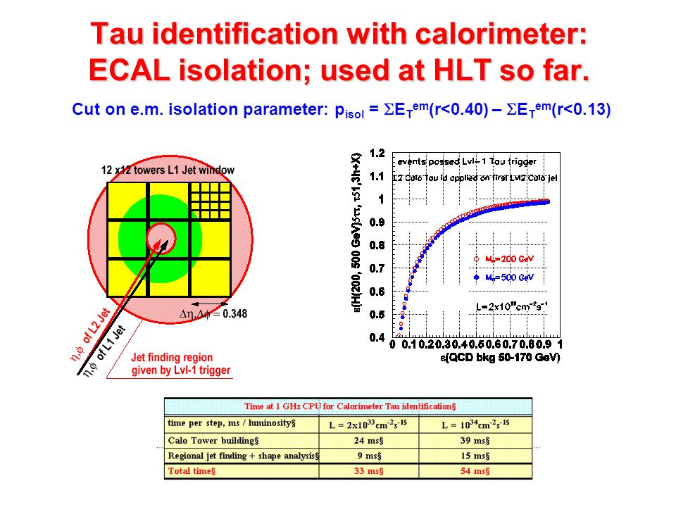 Tau identification with calorimeter: ECAL isolation; used at HLT so far.