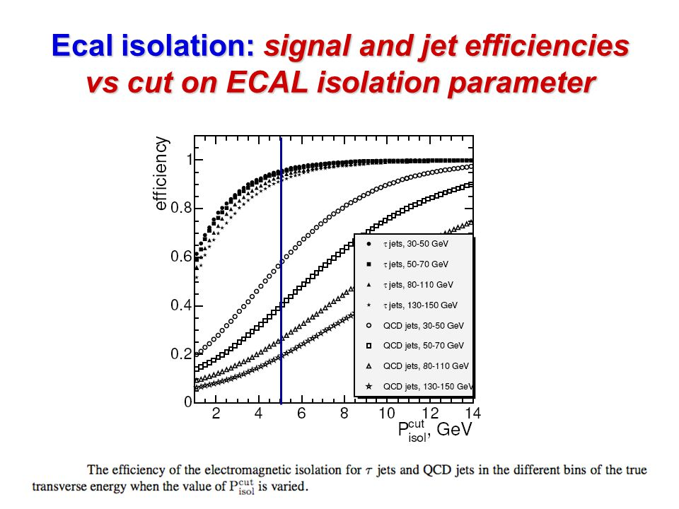 Ecal isolation: signal and jet efficiencies vs cut on ECAL isolation parameter