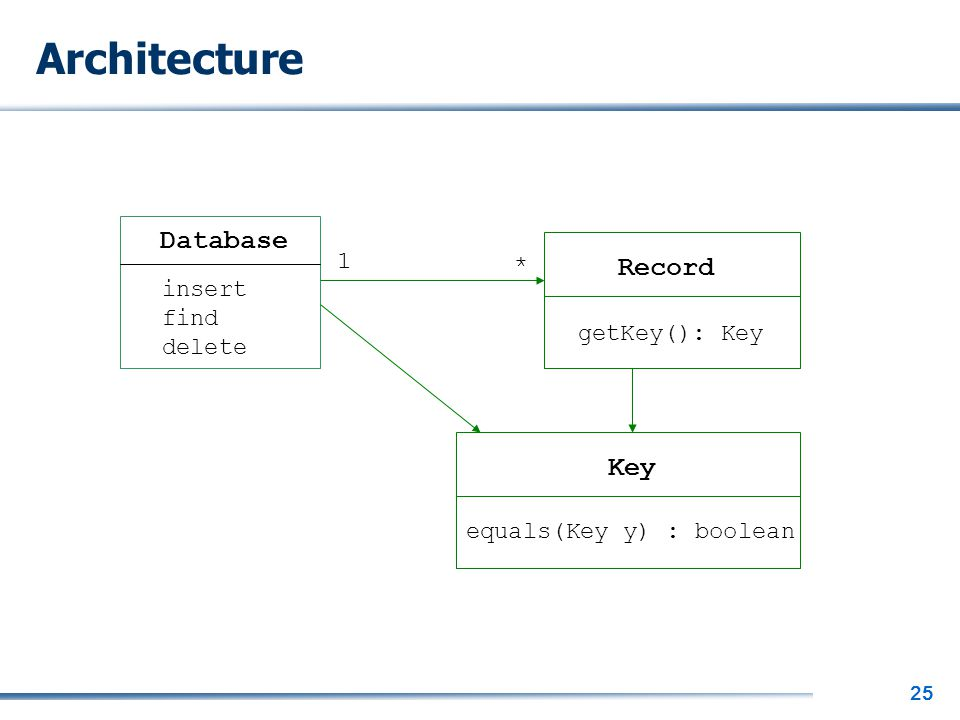 25 Architecture Database Record Key insert find delete getKey(): Key equals(Key y) : boolean 1 *