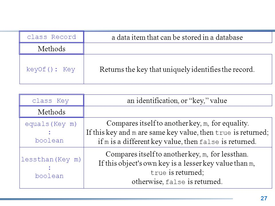 27 keyOf(): Key Returns the key that uniquely identifies the record. Methods class Record a data item that can be stored in a database equals(Key m) :