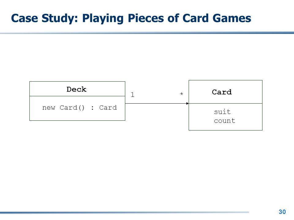 30 Case Study: Playing Pieces of Card Games Deck Card new Card() : Card suit count 1*