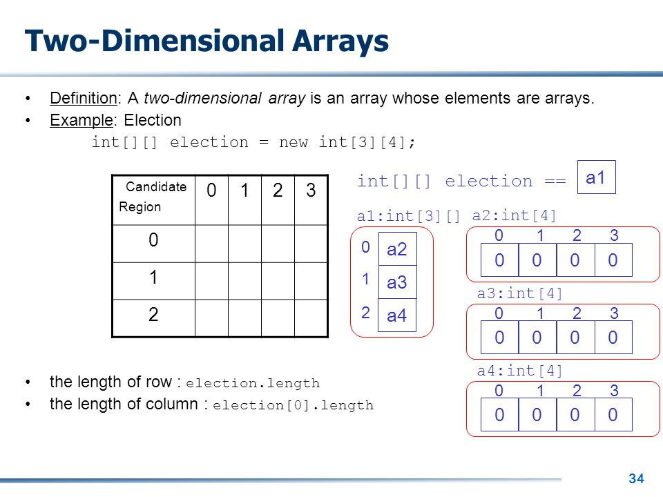 34 Two-Dimensional Arrays Definition: A two-dimensional array is an array whose elements are arrays. Example: Election int[][] election = new int[3][4