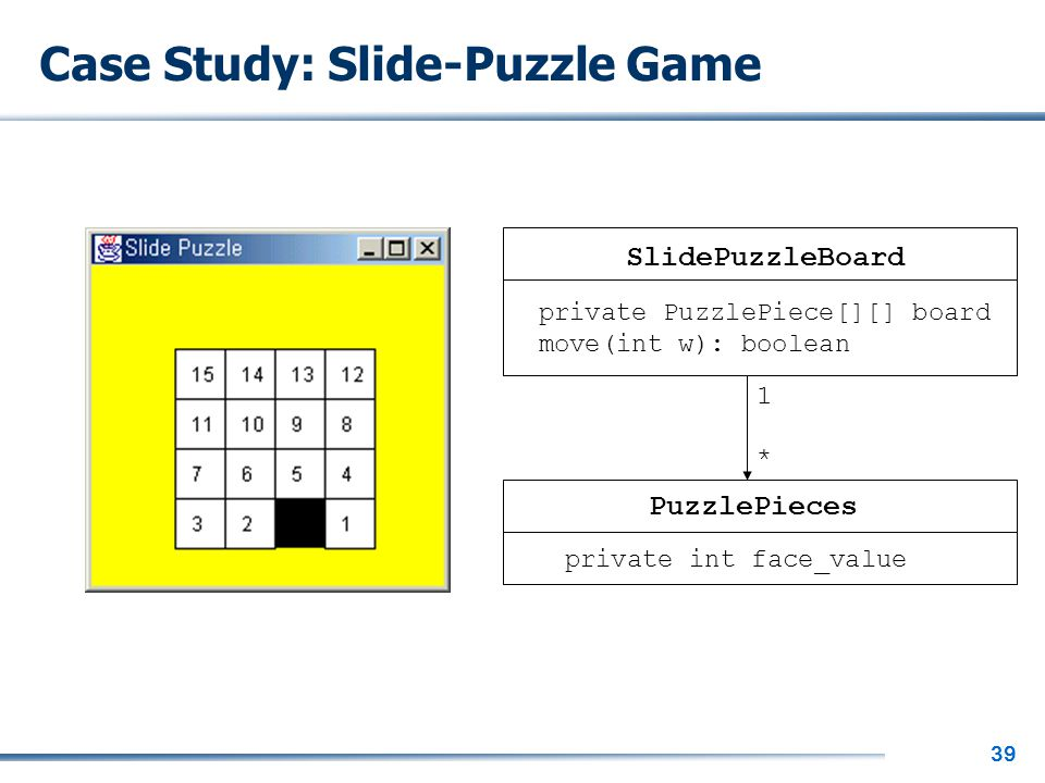 39 Case Study: Slide-Puzzle Game 1 * SlidePuzzleBoard PuzzlePieces private PuzzlePiece[][] board move(int w): boolean private int face_value