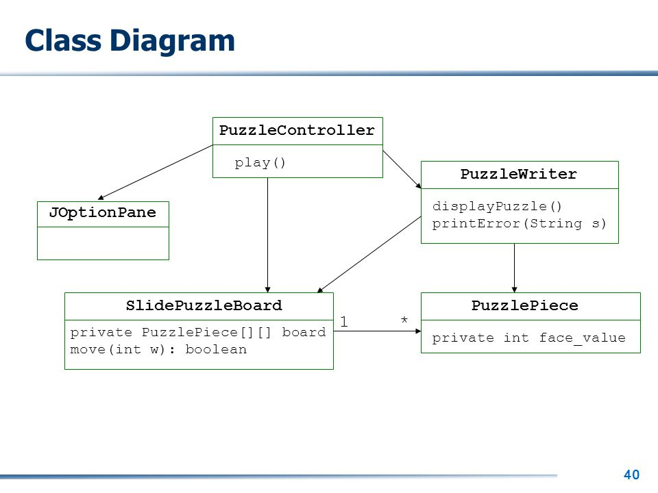 40 Class Diagram PuzzleController JOptionPane PuzzleWriter PuzzlePieceSlidePuzzleBoard play() private PuzzlePiece[][] board move(int w): boolean priva