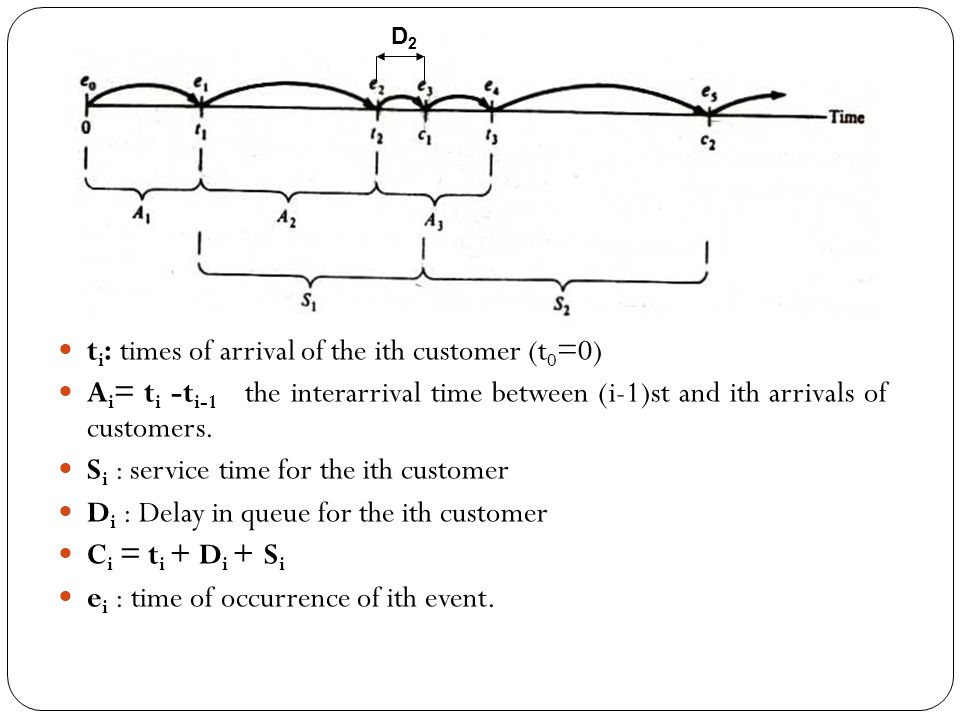 the interarrival times A1, A2, … are independent, identically distributed (IID) random variables.