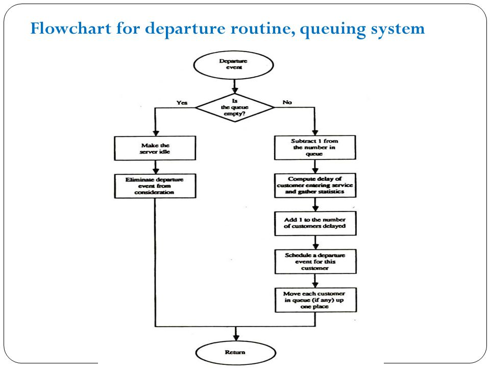 Flowchart for departure routine, queuing system