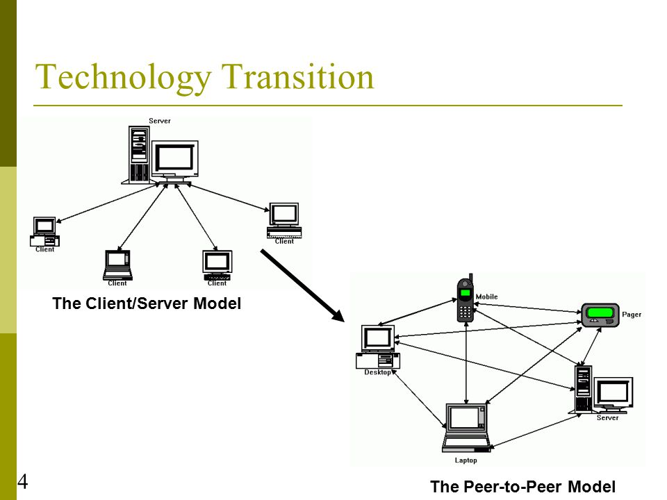 4 Technology Transition The Client/Server Model The Peer-to-Peer Model