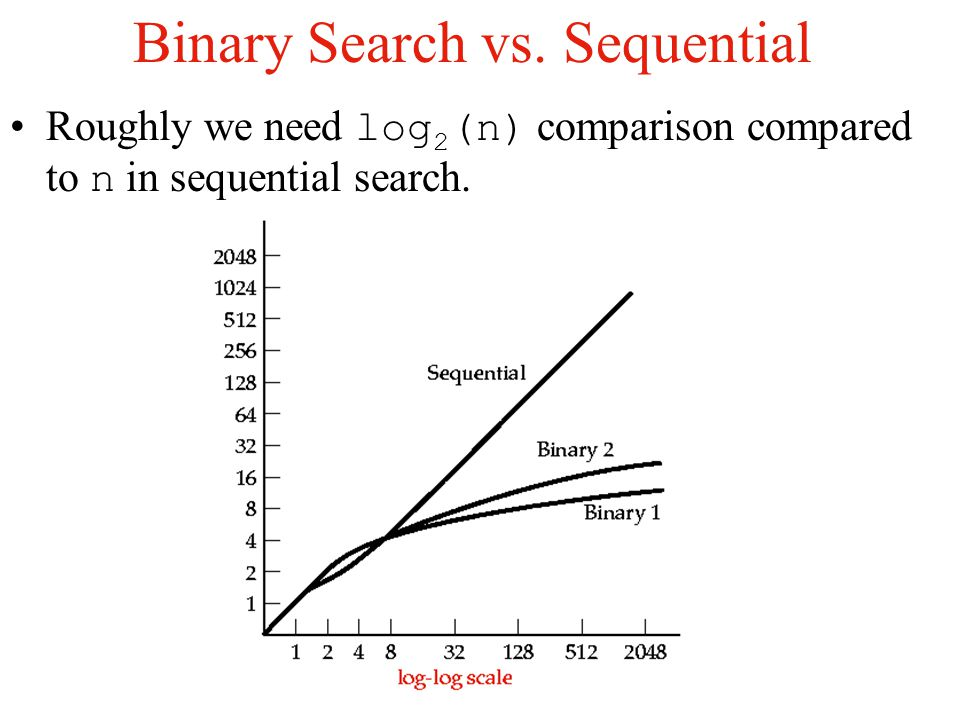 Comparison of Methods The number of comparisons of keys done by binary searches in searching a list of n items is approximately: Search-1: Successful & Unsuccessful Search-2: Successful & Unsuccessful If high value of n: