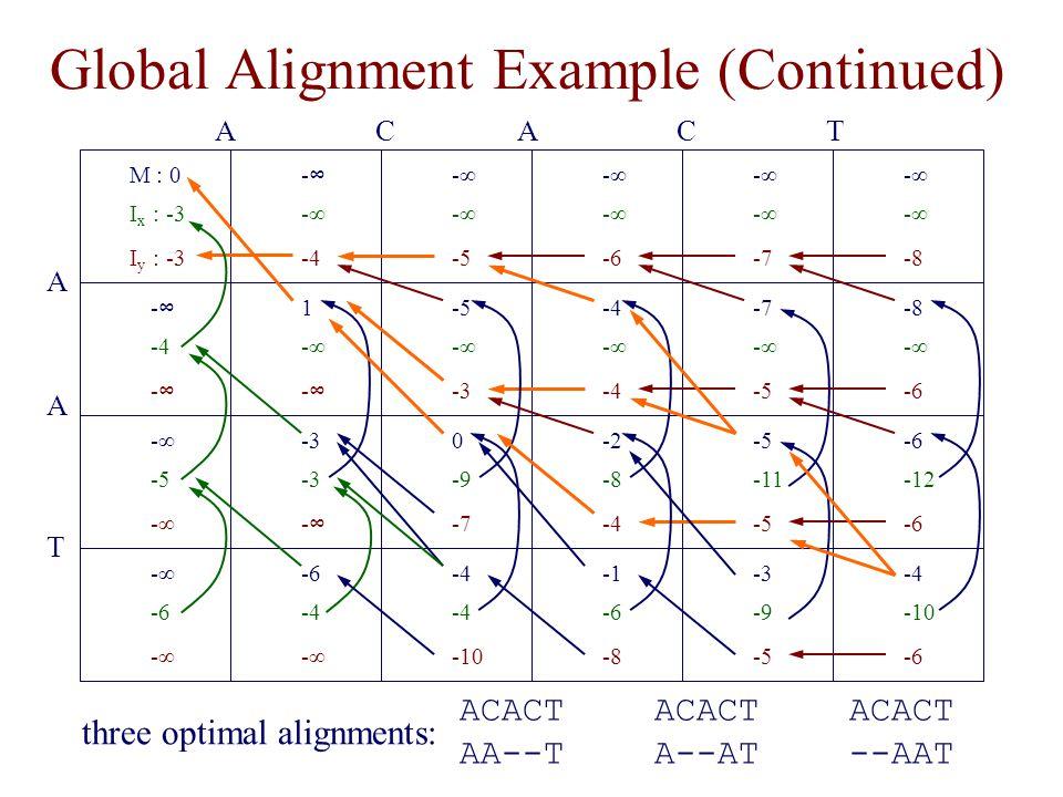 Global Alignment Example (Continued) M : 0 I x : -3 I y : -3 -∞-∞ -∞ -4 -∞ -5 -∞ -7 -∞ -6 -∞ -8 1 -∞ -∞-∞ -5 -∞ -3 -7 -∞ -5 -4 -∞ -4 -8 -∞ -6 -∞-∞ -4 -∞-∞ -3 -∞-∞ 0 -9 -7 -5 -11 -5 -2 -8 -4 -6 -12 -6 -∞ -5 -∞ -6 -4 -∞ -4 -10 -3 -9 -5 -6 -8 -4 -10 -6 -∞ -6 -∞ ACACT A A T ACACT --AAT ACACT A--AT ACACT AA--T three optimal alignments: