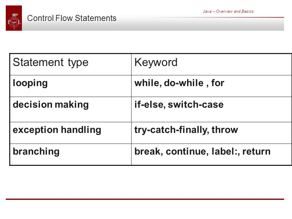 Java – Overview and Basics Control Flow Statements Statement typeKeyword loopingwhile, do-while, for decision makingif-else, switch-case exception handlingtry-catch-finally, throw branchingbreak, continue, label:, return