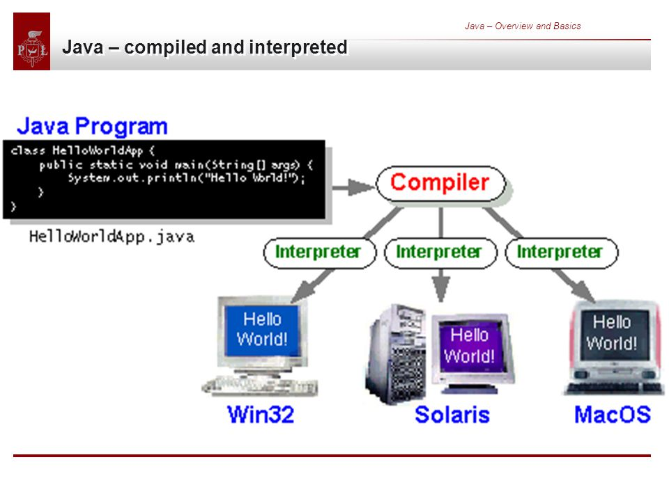 Java – Overview and Basics Java – compiled and interpreted