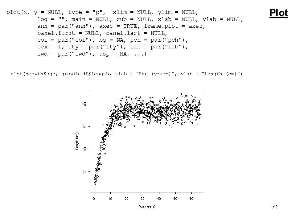 71 Plot plot(x, y = NULL, type = p , xlim = NULL, ylim = NULL, log = , main = NULL, sub = NULL, xlab = NULL, ylab = NULL, ann = par( ann ), axes = TRUE, frame.plot = axes, panel.first = NULL, panel.last = NULL, col = par( col ), bg = NA, pch = par( pch ), cex = 1, lty = par( lty ), lab = par( lab ), lwd = par( lwd ), asp = NA,...) plot(growth$age, growth.df$length, xlab = Age (years) , ylab = Length (cm) )