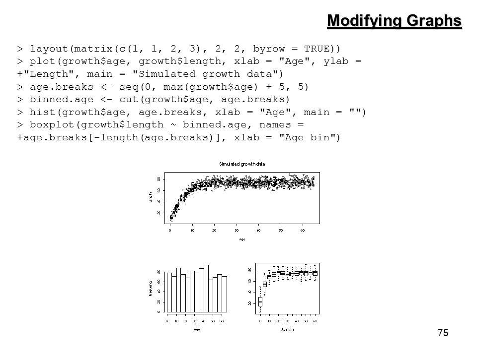 75 Modifying Graphs > layout(matrix(c(1, 1, 2, 3), 2, 2, byrow = TRUE)) > plot(growth$age, growth$length, xlab = Age , ylab = + Length , main = Simulated growth data ) > age.breaks <- seq(0, max(growth$age) + 5, 5) > binned.age <- cut(growth$age, age.breaks) > hist(growth$age, age.breaks, xlab = Age , main = ) > boxplot(growth$length ~ binned.age, names = +age.breaks[-length(age.breaks)], xlab = Age bin )
