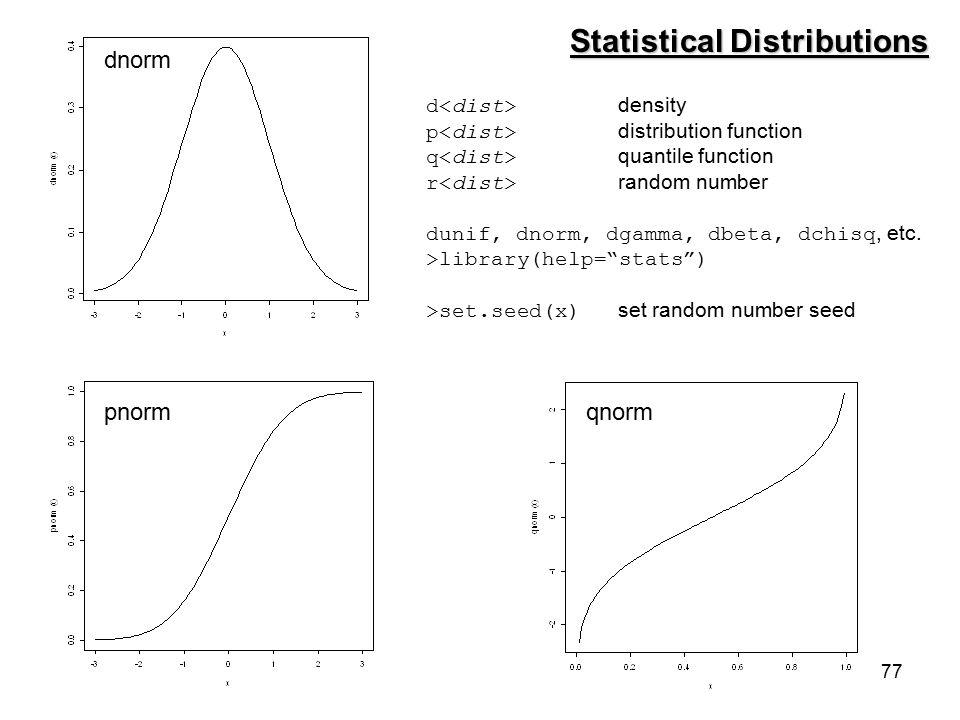 77 d density p distribution function q quantile function r random number dunif, dnorm, dgamma, dbeta, dchisq, etc.