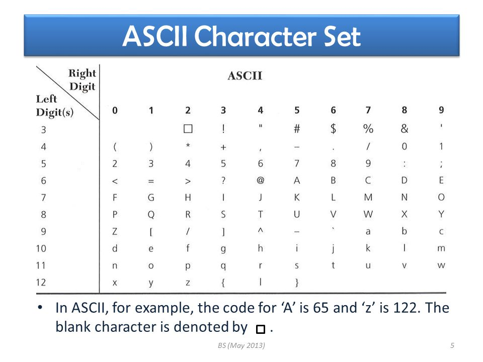 ASCII Character Set In ASCII, for example, the code for 'A' is 65 and 'z' is 122.