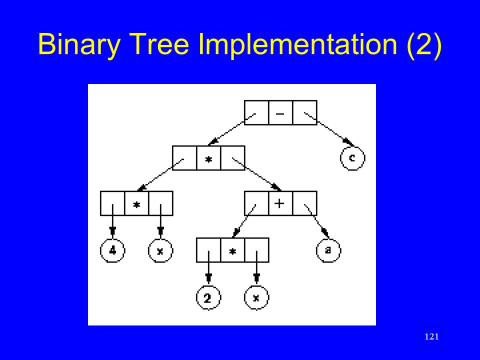 121 Binary Tree Implementation (2)