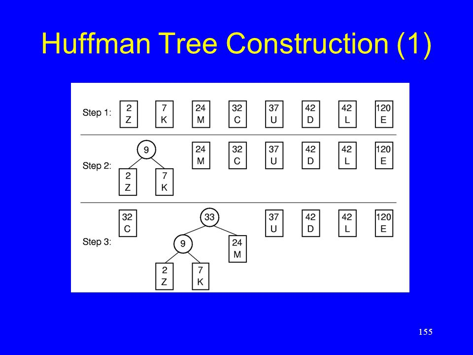 155 Huffman Tree Construction (1)
