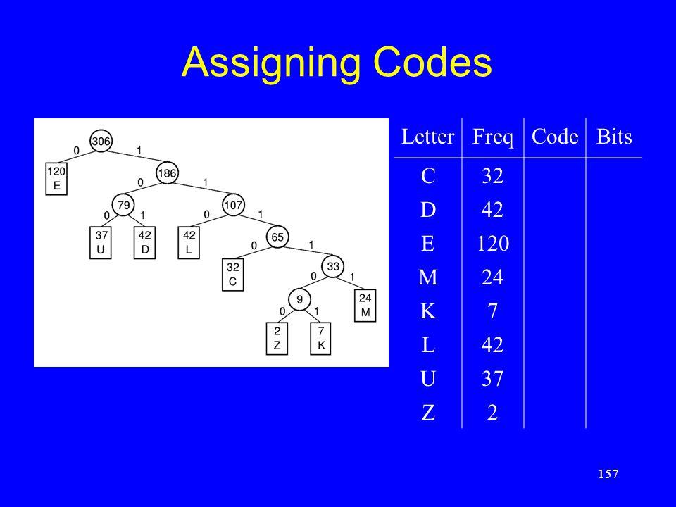 157 Assigning Codes LetterFreqCodeBits C32 D42 E120 M24 K7 L42 U37 Z2