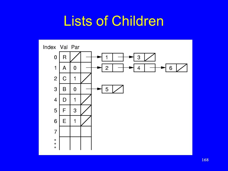 168 Lists of Children