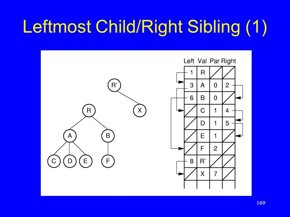 169 Leftmost Child/Right Sibling (1)