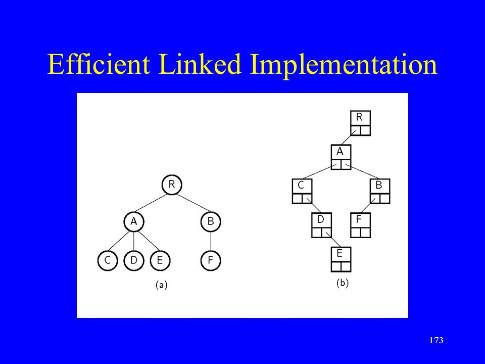 Efficient Linked Implementation 173
