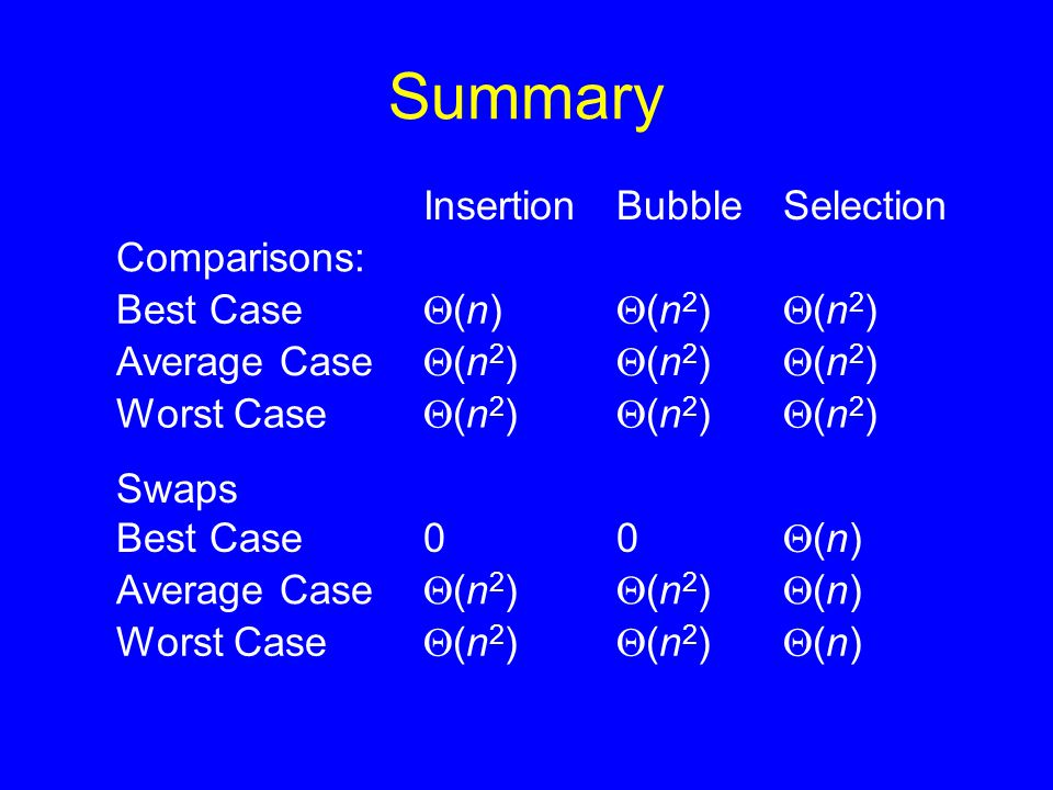 Summary InsertionBubbleSelection Comparisons: Best Case (n)(n) (n2)(n2) (n2)(n2) Average Case (n2)(n2) (n2)(n2) (n2)(n2) Worst Case (n2)
