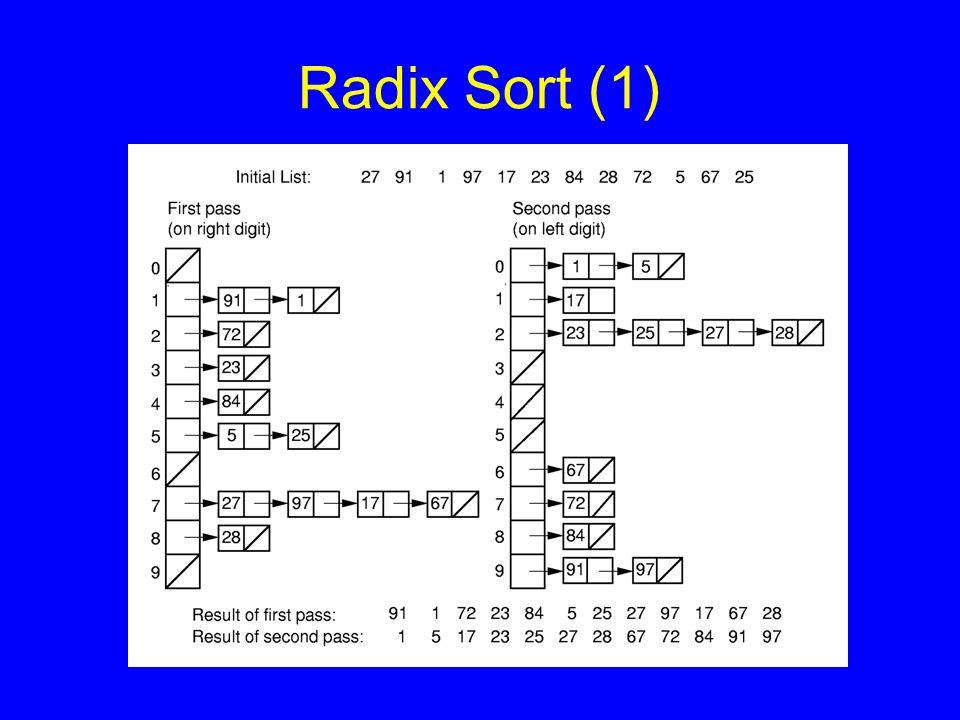 Radix Sort (1)