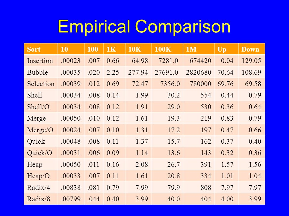 Empirical Comparison Sort101001K10K100K1MUpDown Insertion.00023.0070.66 64.98 7281.0 674420 0.04129.05 Bubble.00035.0202.25277.9427691.0282068070.6410