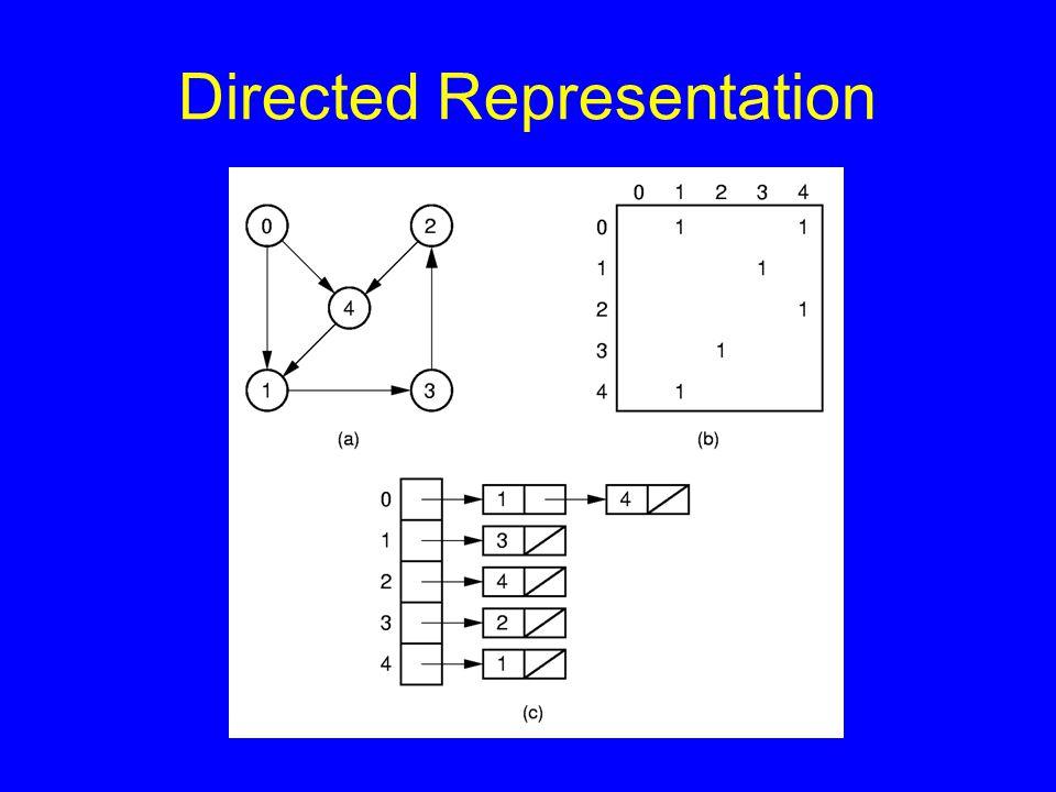 Directed Representation