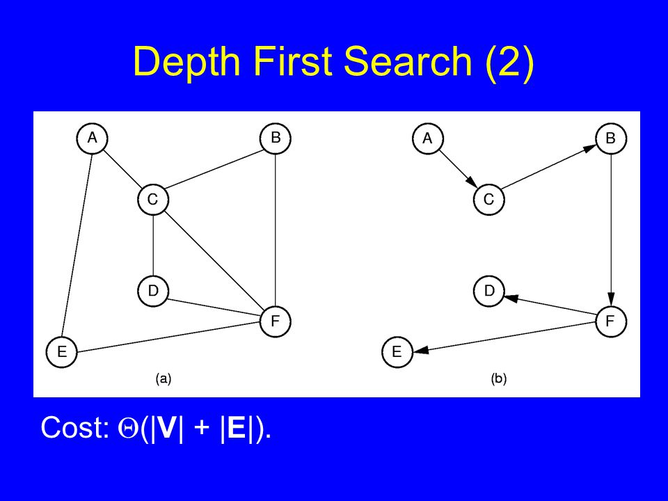 Depth First Search (2) Cost:  (|V| + |E|).
