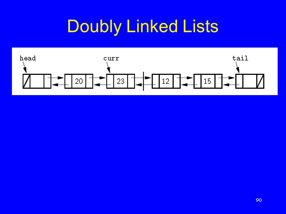 90 Doubly Linked Lists