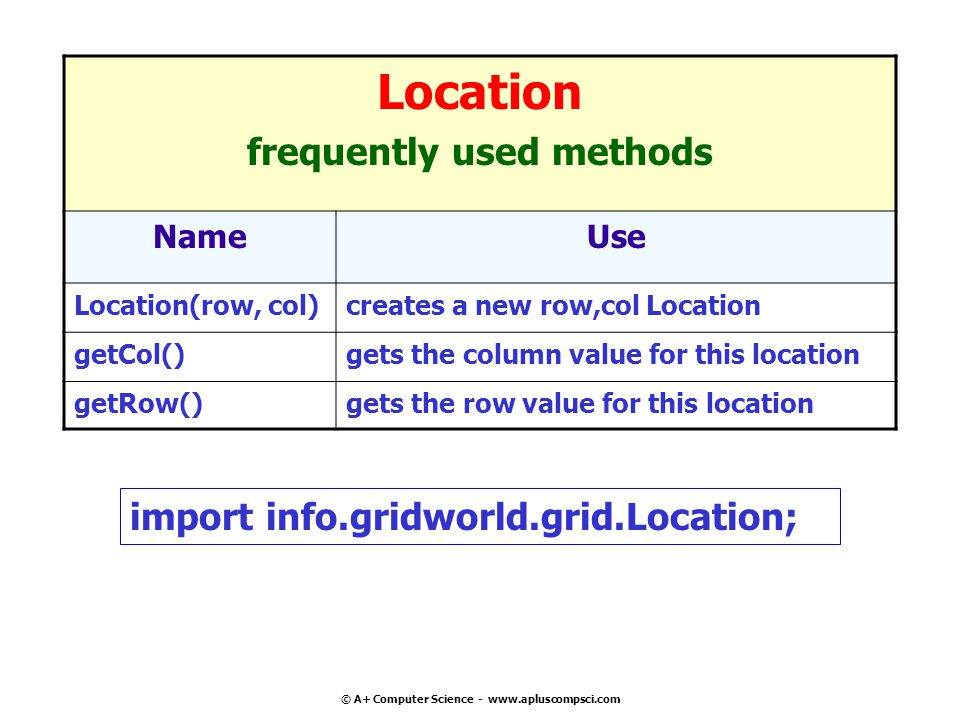 © A+ Computer Science - www.apluscompsci.com Location frequently used methods NameUse Location(row, col)creates a new row,col Location getCol()gets the column value for this location getRow()gets the row value for this location import info.gridworld.grid.Location;