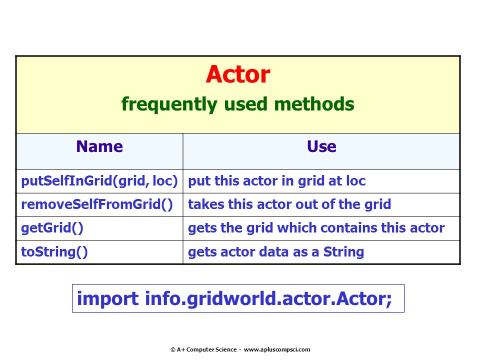© A+ Computer Science - www.apluscompsci.com Actor frequently used methods NameUse putSelfInGrid(grid, loc)put this actor in grid at loc removeSelfFromGrid()takes this actor out of the grid getGrid()gets the grid which contains this actor toString()gets actor data as a String import info.gridworld.actor.Actor;