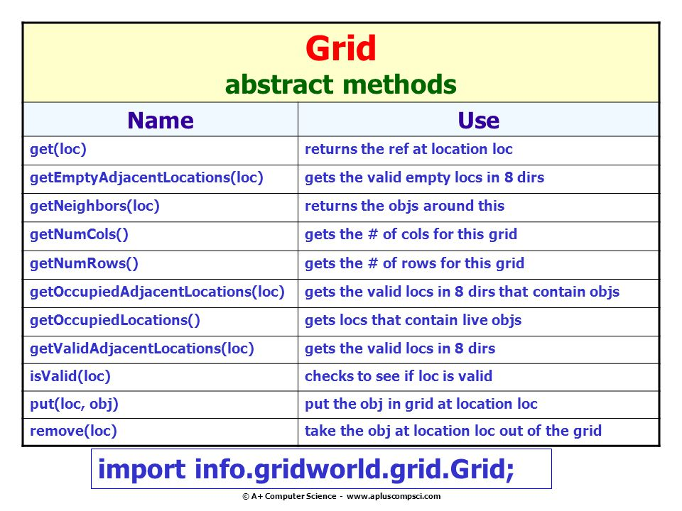 © A+ Computer Science - www.apluscompsci.com Grid abstract methods NameUse get(loc)returns the ref at location loc getEmptyAdjacentLocations(loc)gets the valid empty locs in 8 dirs getNeighbors(loc)returns the objs around this getNumCols()gets the # of cols for this grid getNumRows()gets the # of rows for this grid getOccupiedAdjacentLocations(loc)gets the valid locs in 8 dirs that contain objs getOccupiedLocations()gets locs that contain live objs getValidAdjacentLocations(loc)gets the valid locs in 8 dirs isValid(loc)checks to see if loc is valid put(loc, obj)put the obj in grid at location loc remove(loc)take the obj at location loc out of the grid import info.gridworld.grid.Grid;