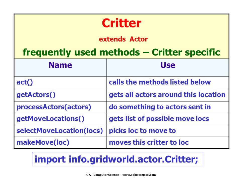 © A+ Computer Science - www.apluscompsci.com Critter extends Actor frequently used methods – Critter specific NameUse act()calls the methods listed below getActors()gets all actors around this location processActors(actors)do something to actors sent in getMoveLocations()gets list of possible move locs selectMoveLocation(locs)picks loc to move to makeMove(loc)moves this critter to loc import info.gridworld.actor.Critter;