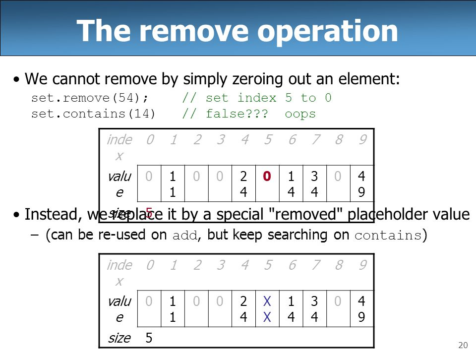 20 The remove operation We cannot remove by simply zeroing out an element: set.remove(54); // set index 5 to 0 set.contains(14) // false??? oops Inste