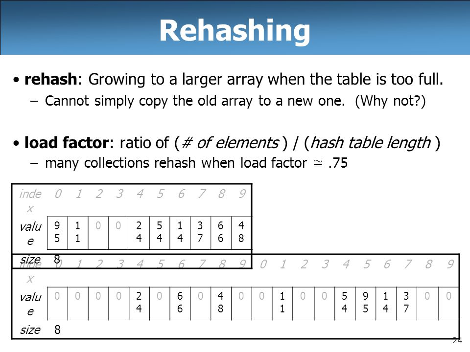 24 Rehashing rehash: Growing to a larger array when the table is too full. –Cannot simply copy the old array to a new one. (Why not?) load factor: rat