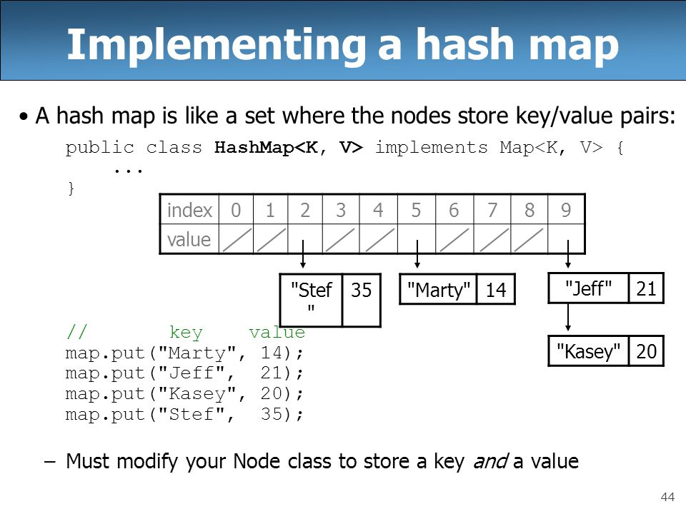 44 Implementing a hash map A hash map is like a set where the nodes store key/value pairs: public class HashMap implements Map {...
