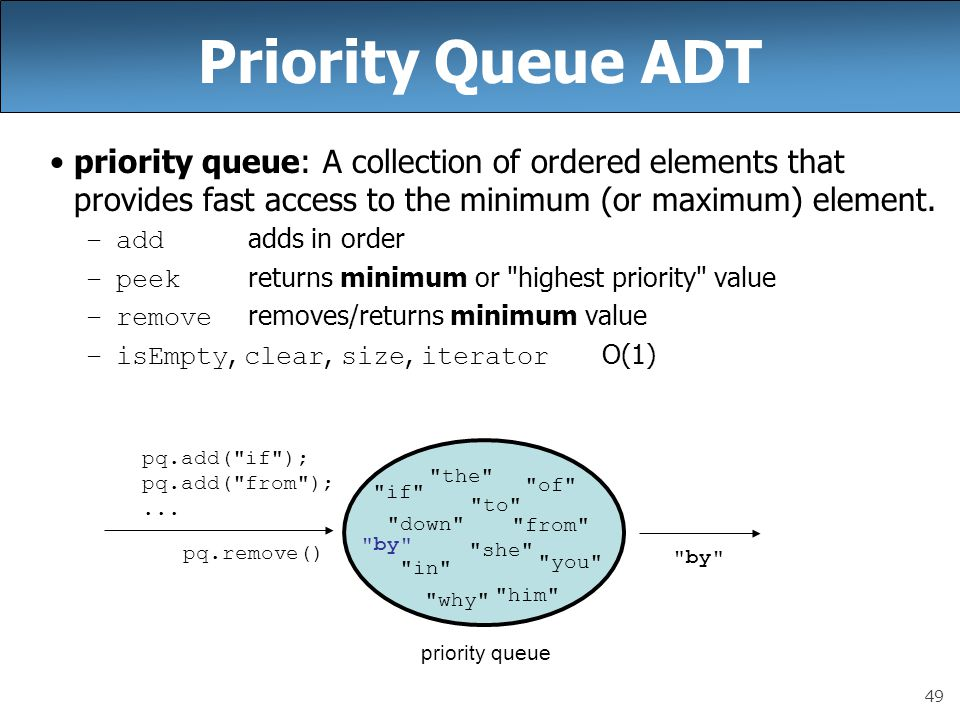 49 Priority Queue ADT priority queue: A collection of ordered elements that provides fast access to the minimum (or maximum) element. –add adds in ord